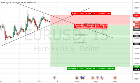 EURUSD: EUR USD correzione short intraday