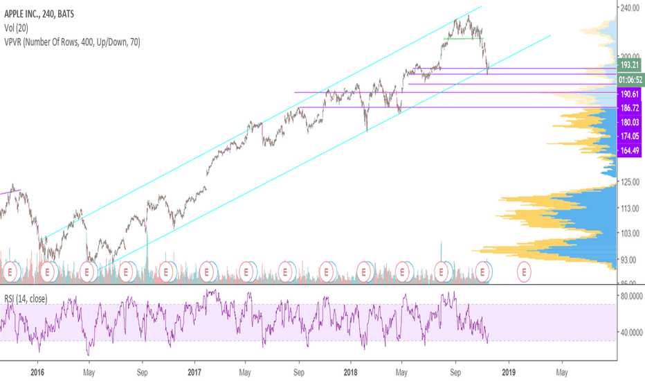 AAPL: Still not convincingly out of greater uptrend