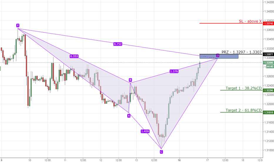 GBPUSD: 10) GBPUSD bearish cypher on 1hr chart