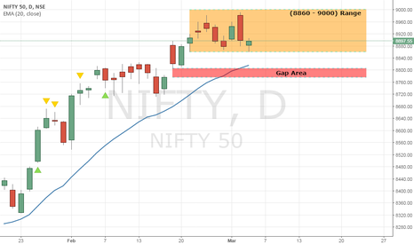 NIFTY: Nifty - Rangebound with positive bias.