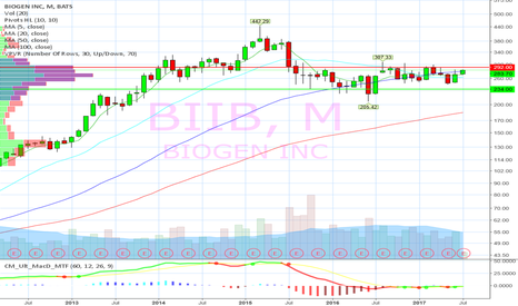 BIIB: Nearing 3 year breakout on Monthly