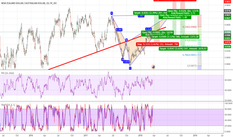 NZDAUD: Shortterm Buy and Then Sell on H1