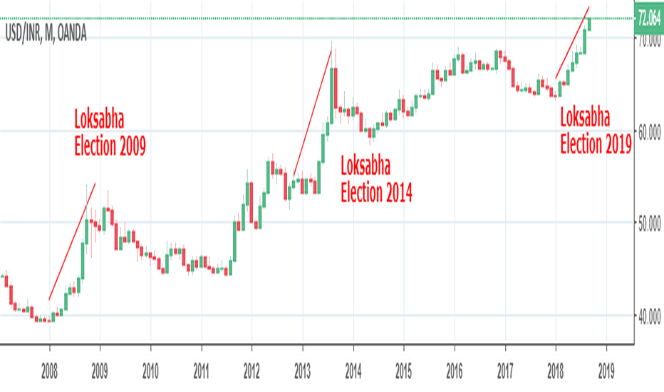 Usd Inr Loksabha Election For Oanda Usdinr By Trader Nishantk Tradingview India