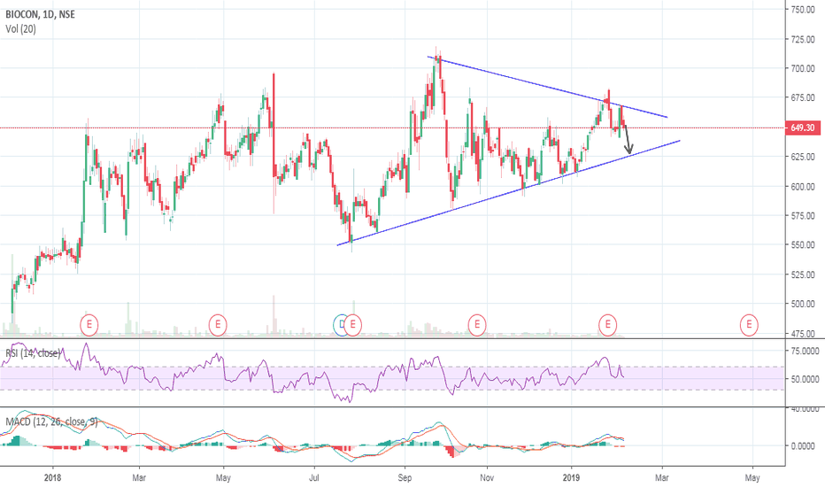 BIOCON: BIOCON - Bearish