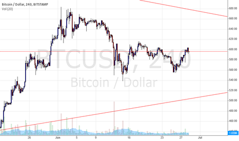 BTCUSD: A trial long position on the btc bitstamp chart