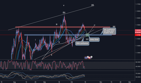 EURCHF: EUR/CHF Buy Opportunity Soon