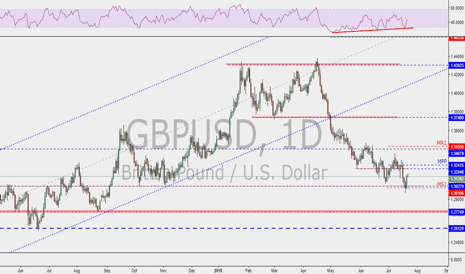 GBPUSD: GBPUSD reached major support!!