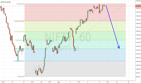 NIFTY: 12 Apr - Time for Nifty to retrace upmove since 23 March