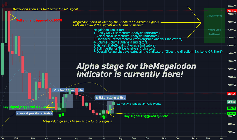 BTCUSD: Alpha stage for theMegalodon indicator is currently here!