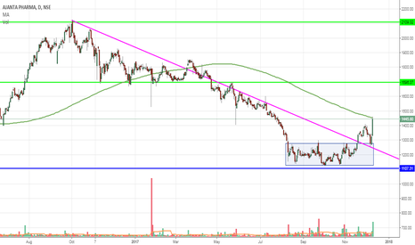 AJANTPHARM: AJANTPHARM breakout from accumulation zone