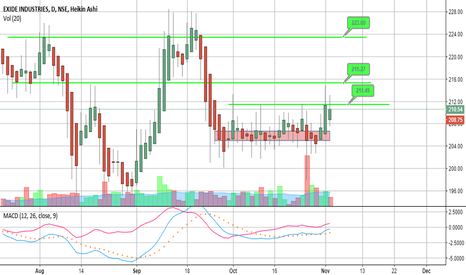 EXIDEIND: EXIDEIND cmp 208.75. SL 204 Target of 211, 215 and 223.