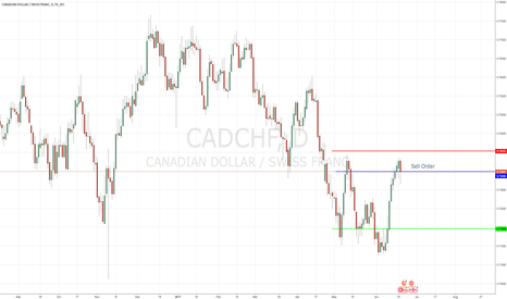 CADCHF: CADCHF Sell (Daily chart) > Sell Order