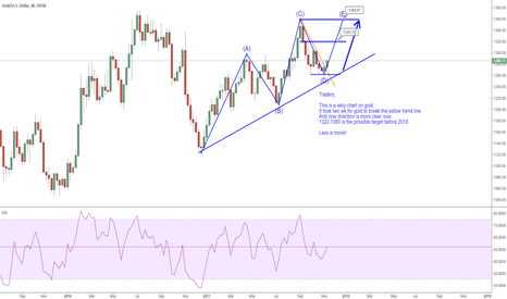 XAUUSD: GOLD: 1322-1360 is the possible target zone before 2018