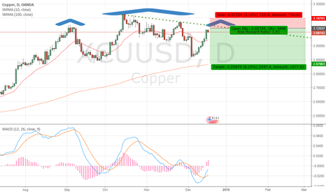 XCUUSD: Forming right shoulder pattern of Copper in coming days