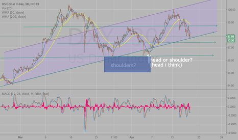 DXY: Trend continues