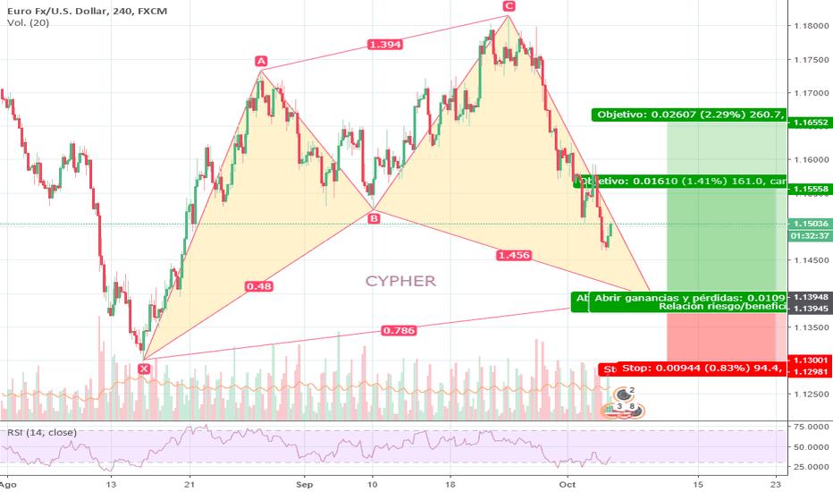 EURUSD: CYPHER EN EUR/USD 4H