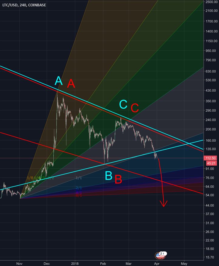 LTC really bearish???
