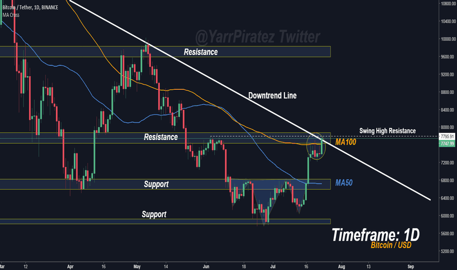 BTCUSDT: Bitcoin - Is This The Beginning of a Break Out?
