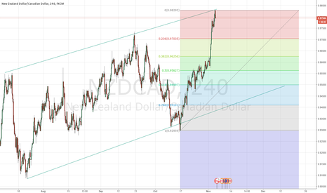 NZDCAD: Time for a pullback NZD/CAD