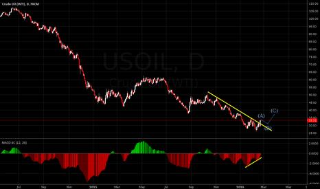 USOIL: Oil buy setup nearby