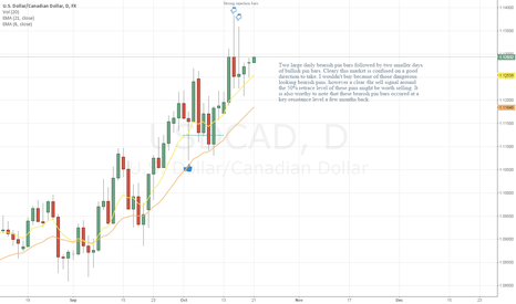USDCAD: Daily price action ideas USDCAD