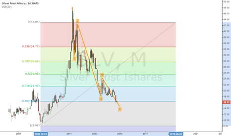 SLV: Lowest price you will see in next 100 years