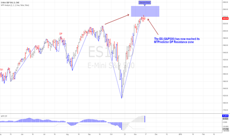 ES1!: ES (S&P500) is also now at DP Resistance