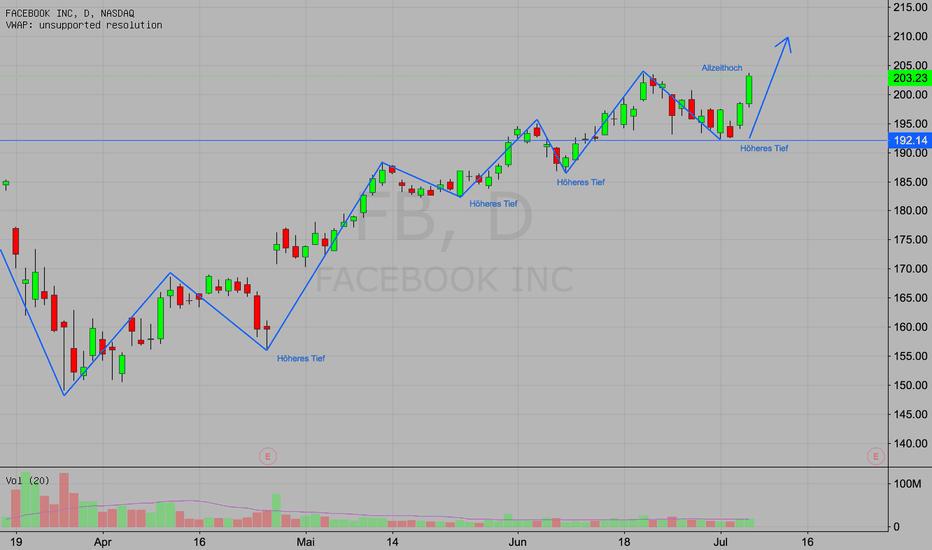 FB: Facebook Allzeithoch - SPY und NASDAQ stabil - Kaufen?