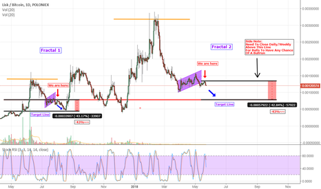LSKBTC: LISK Possible Bearish Idea