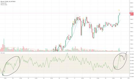 BTCUSD: Рост на новостях о форке Bitcoin Diamond на блоке 495866 ?