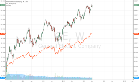 GE: GE vs SPY from March 2009