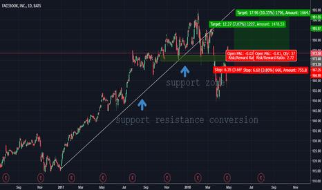 Page 3 Trader Quasar35 Trading Ideas Charts Tradingview