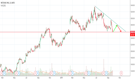 NTES: [NTES] Triangle Descending