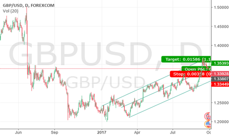 GBPUSD: GBP-USD LONG-STRATEGY