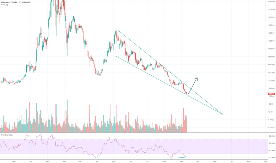 ETHUSD: Ethereum | Bounce Play [Falling Wedge]
