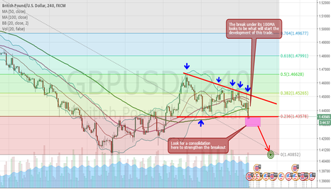 GBPUSD: GBPUSD, nice short setting up!