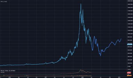 BTCUSD: 3K is coming??? BTC crash VS NASDAQ crash (Let's compare again!)