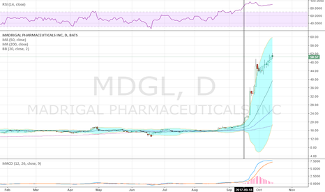 MDGL: You hear overbought can stay overbought, here is a good example