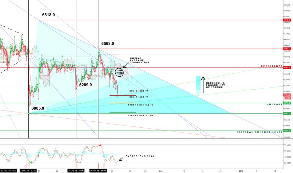XBTUSD: BTC: Looking for the Sweet Spot