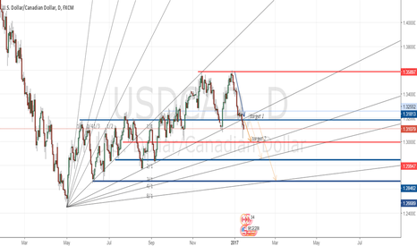 USDCAD: target 2 for UC