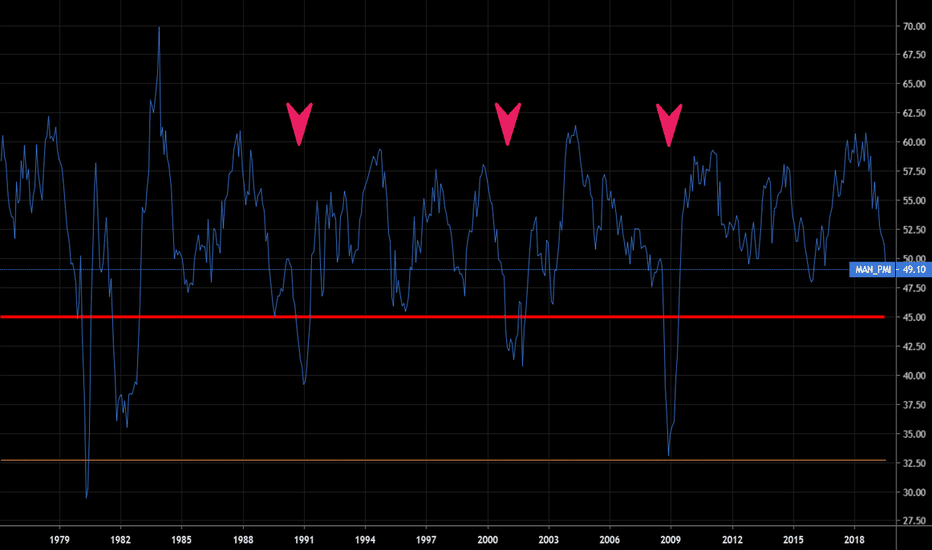 ISM Manufacturing Index (ISM:MAN_PMI) — Historical Data and