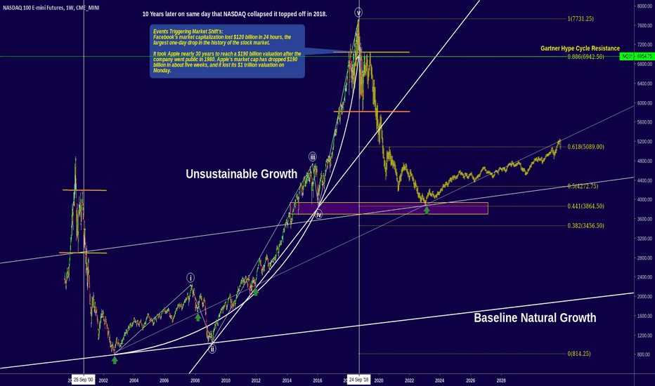 NQ1!: NASDAQ 100 (NQ1!)  - What can we expect based on history?