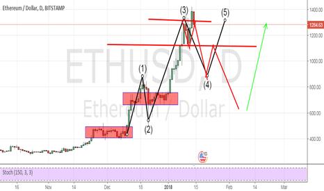 ETHUSD: ETHEREUM DOLLAR