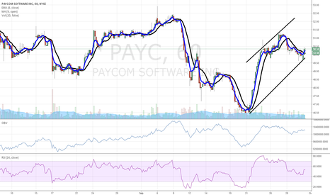 PAYC: $PAYC has momentum