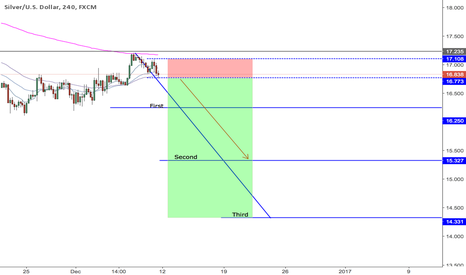 XAGUSD: XAGUSD 4hr Short