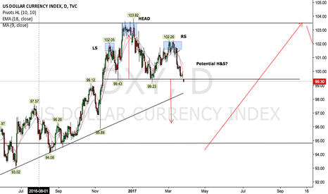DXY: DXY 1D outlook