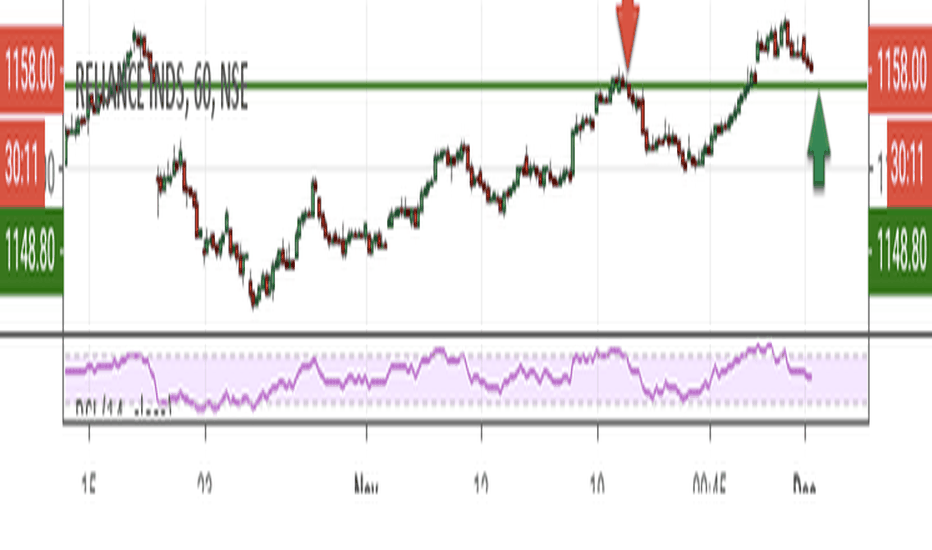 RELIANCE: Reliance short term view