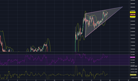 BTCKRW: Bitcoin/ South Korean Won forms rising wedge and is lower