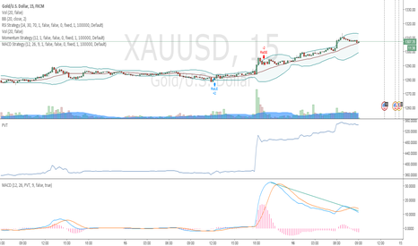 XAUUSD: Long short summer is coming: put your sunblock or you get burn
