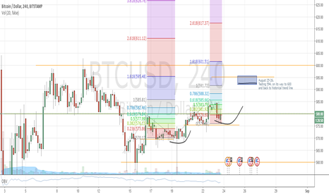 BTCUSD: BTC on the way back to historical trend
